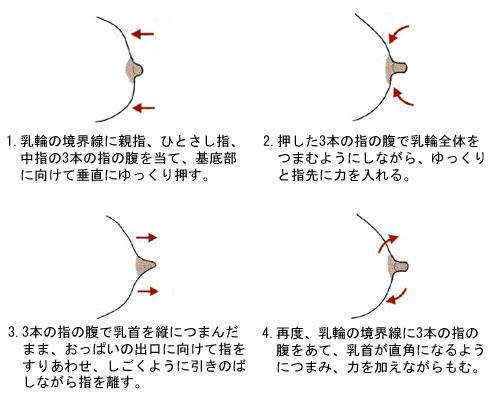 乳管開通法