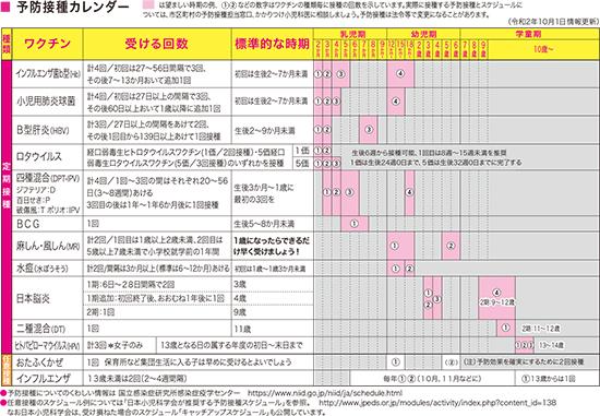 接種 赤ちゃん スケジュール 予防 【医師監修】スケジュールを立てるときのポイント 【0~1歳】